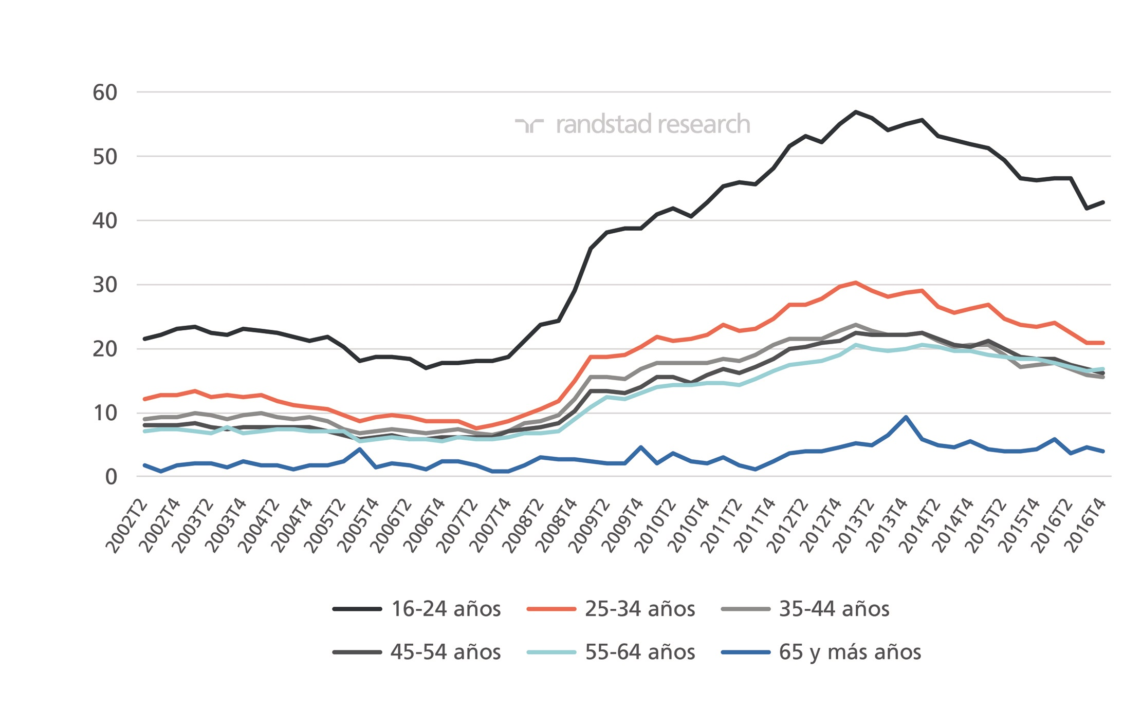 Datos epa cuatro trimestre 2016