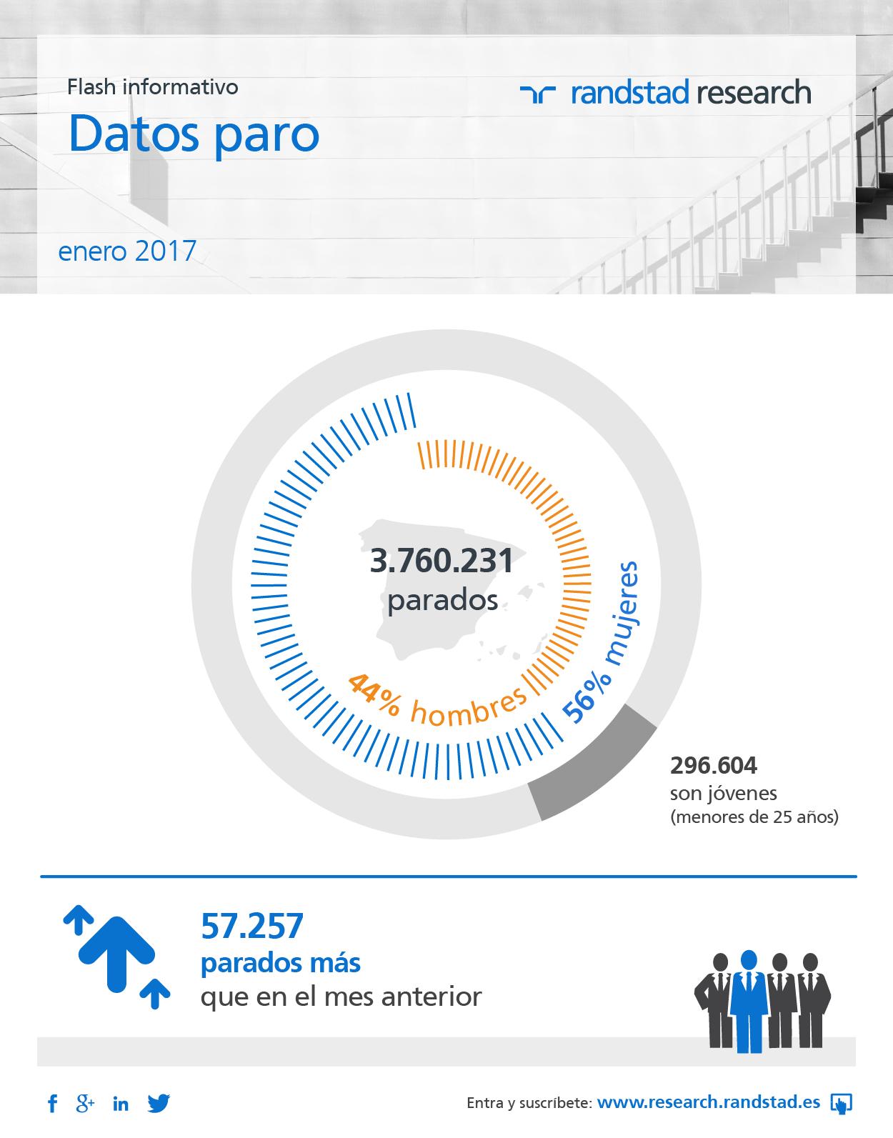 datos paro enero 2017