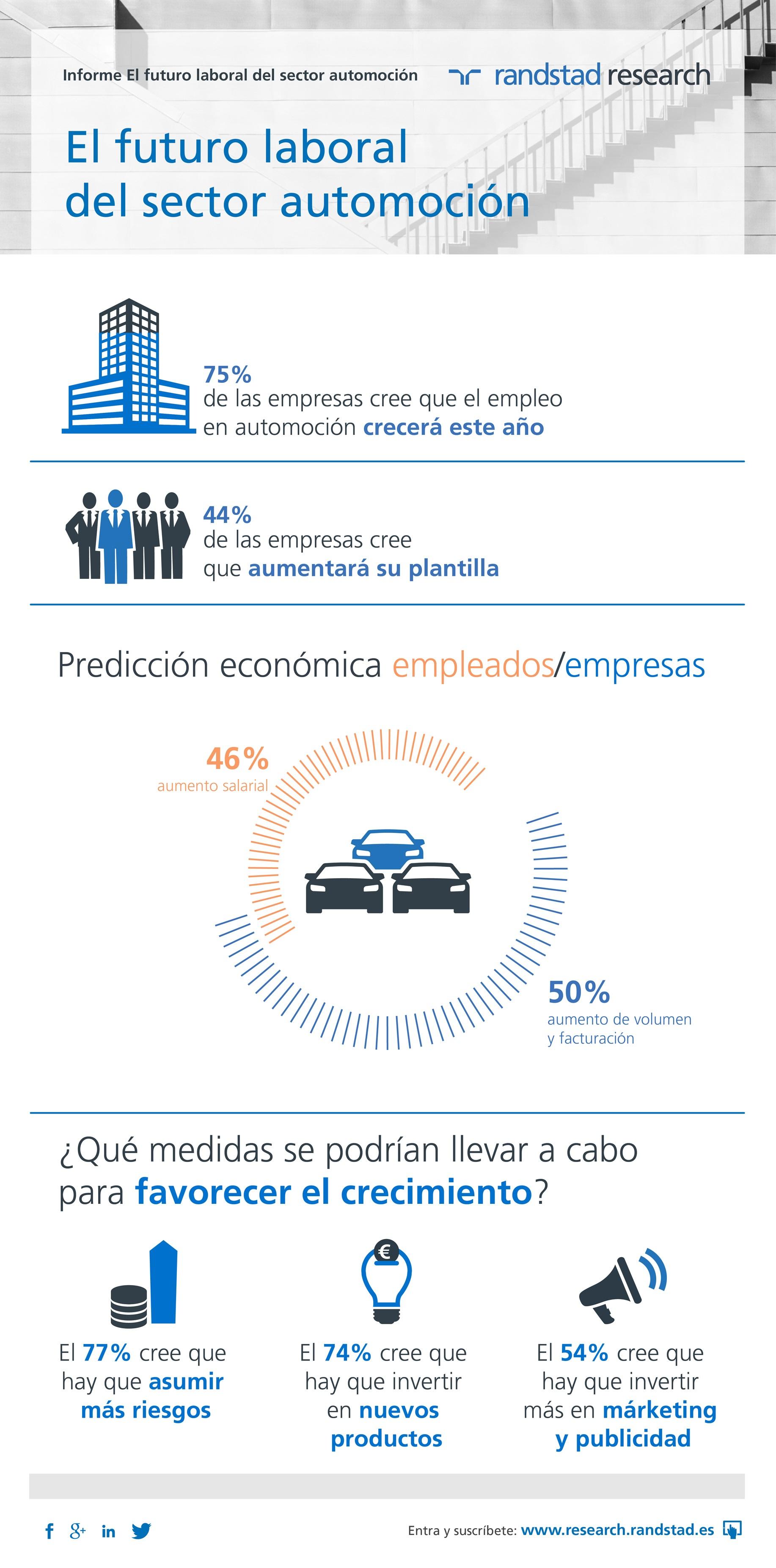 informe el futuro laboral del sector automoción