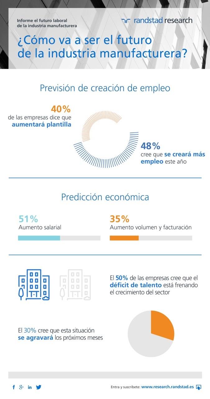 infografía industria_manufactura