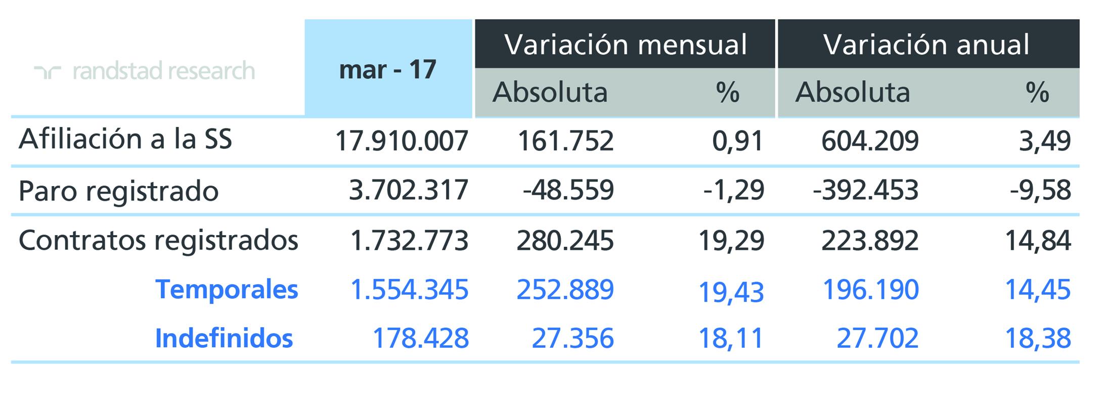 datos paro marzo 2017