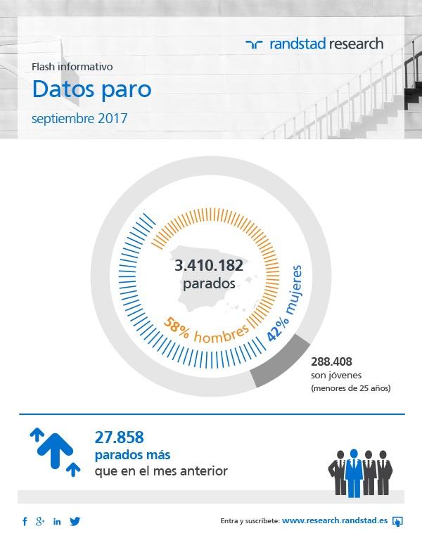 Infografía Datos Paro Research mayo 2016