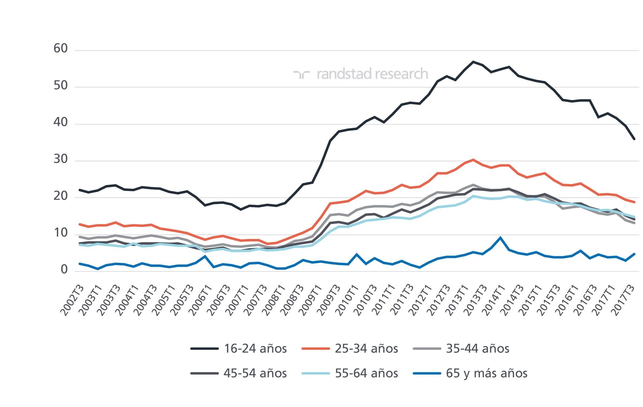 datos epa tercer trimestre 2017