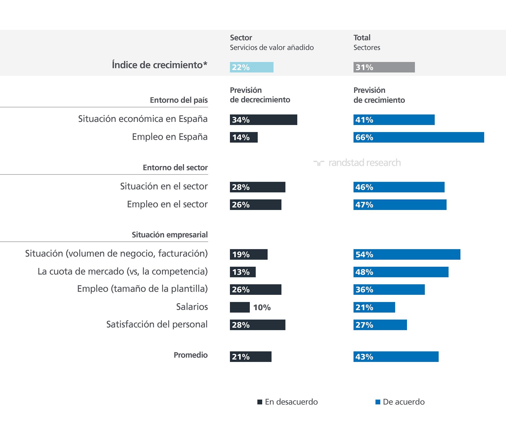 D:\randstad research\informes\Prospectivo sectorial\empresas de servicios empresariales