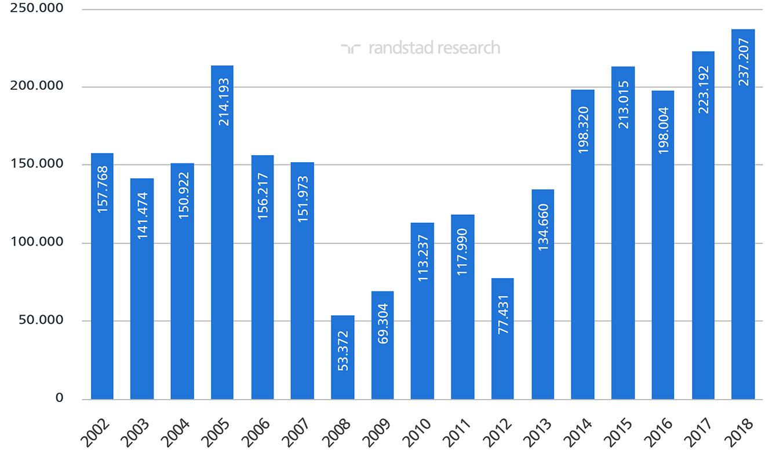Variación intermensual de la afiliación a la Seguridad Social en España. Meses de abril desde 2001