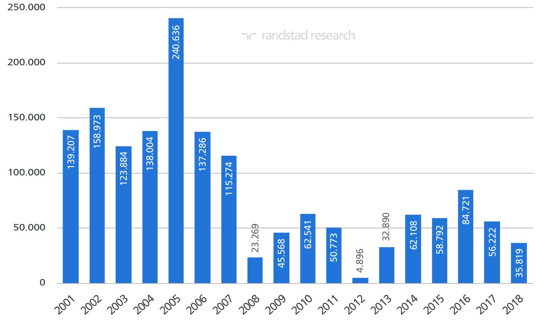 datos paro julio 2018