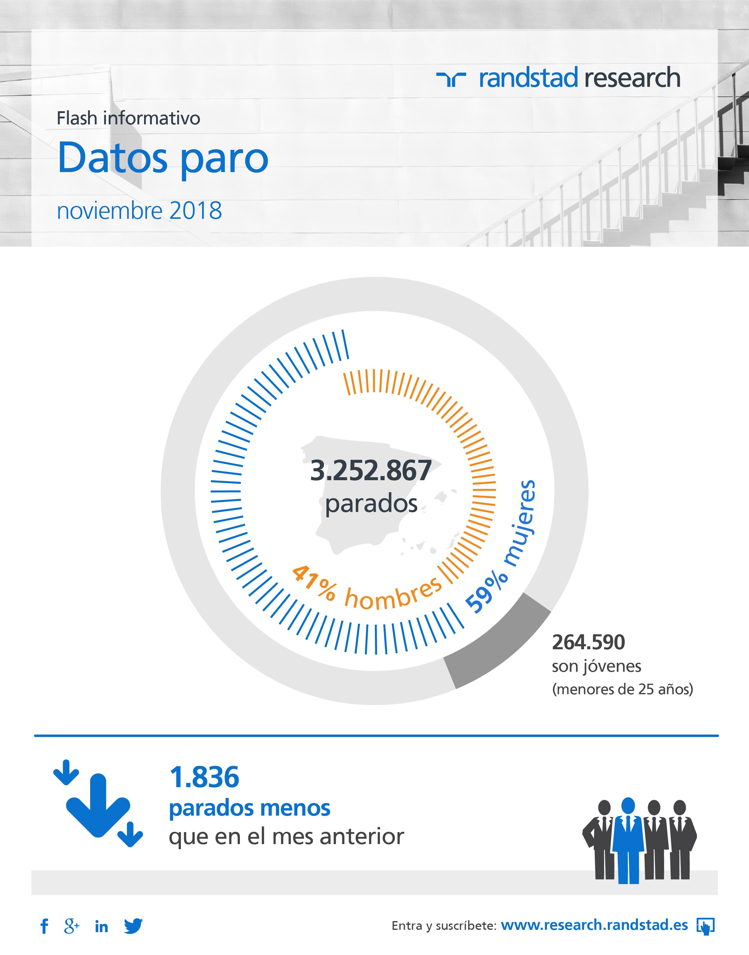 Infografía datos del paro noviembre 2018