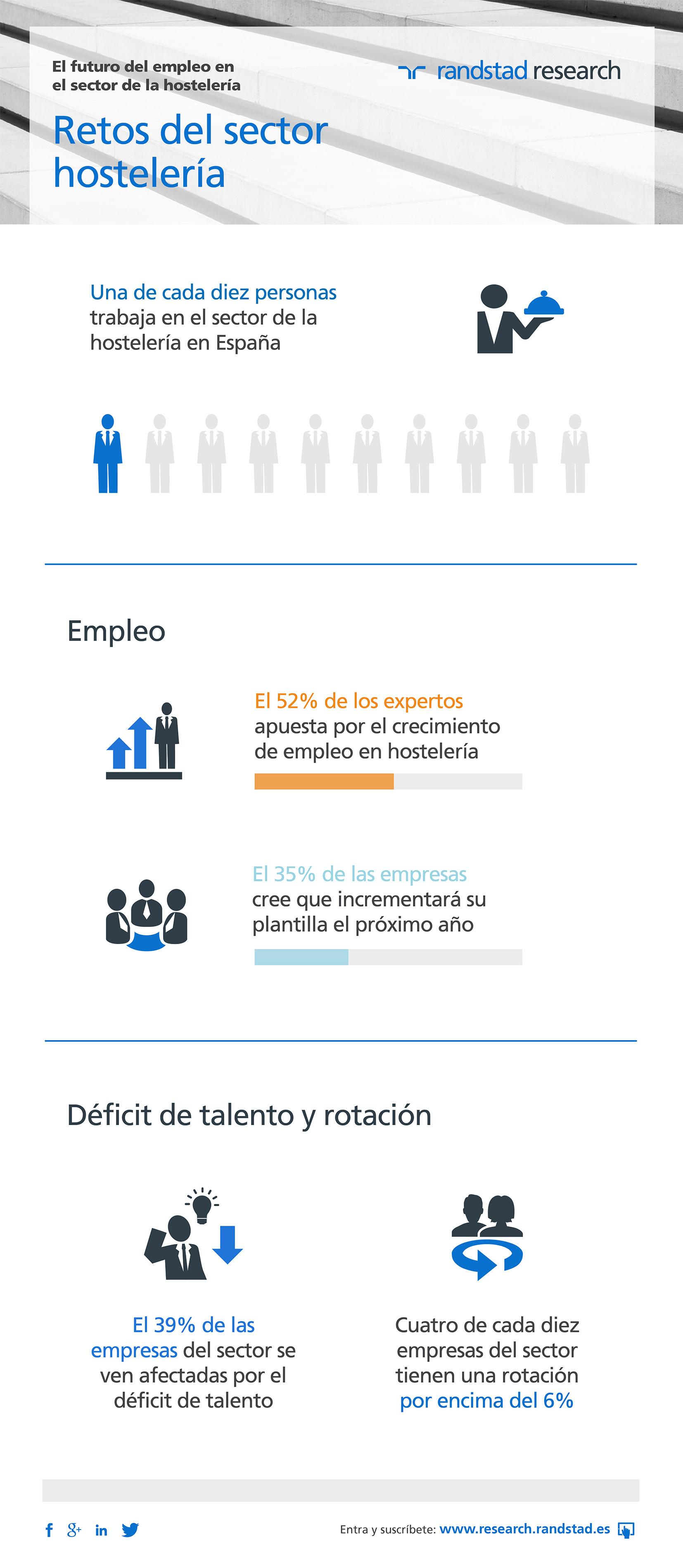 Infografía perspectivas laborales sector hostelería 2019