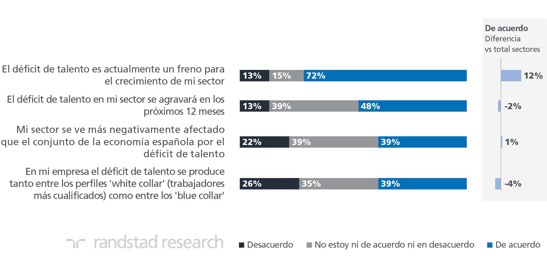 Gráfico déficit de talento en el sector hostelero 2019