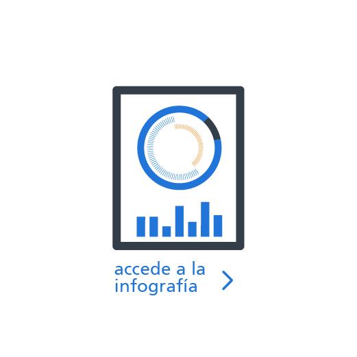 icono infografía informe futuro laboral sector hostelero