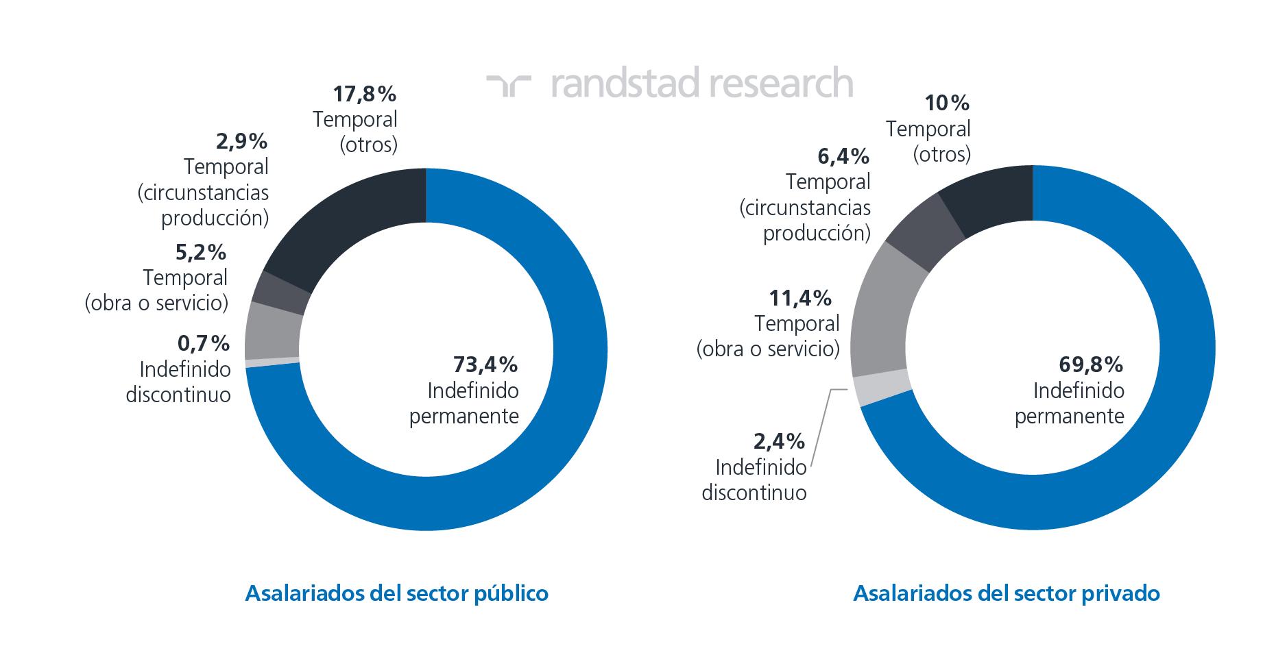 Asalariados sector privado y público por tipo de relación laboral.