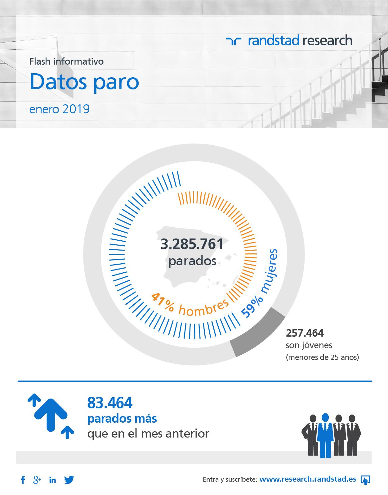 Infografía Datos Paro Randstad Research: Enero 2019