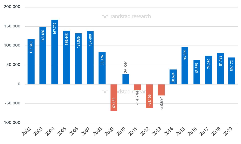 Variación intermensual de la afiliación a la Seguridad Social en España. Meses de febrero desde 2002
