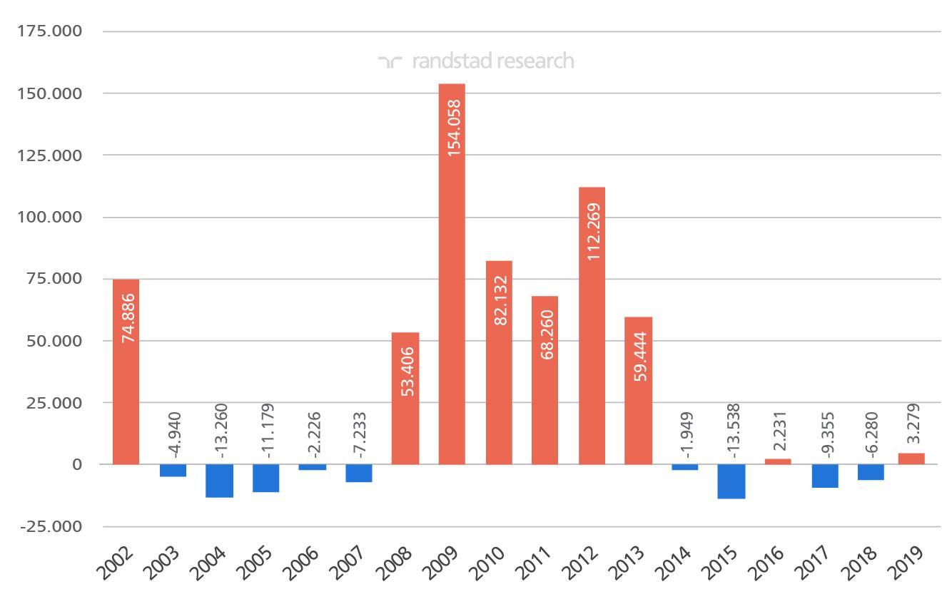 Variación intermensual del paro registrado en España. Meses de febrero desde 2002