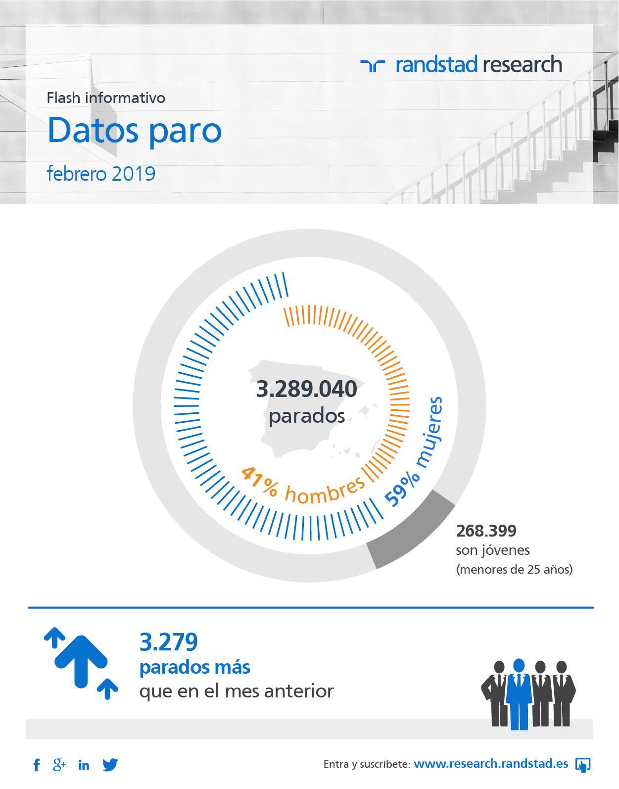 Infografía paro: el paro sube 3.279 en febrero de 2019